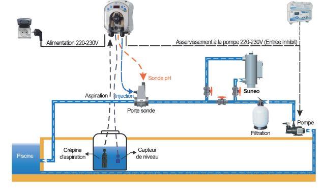 Piscine et bassin traitement uv accessoires pour for Traitement eau piscine uv