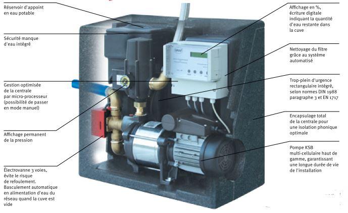 Coffret avec pompe de gestion eau de pluie eau potable for Installation d eau maison