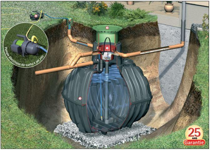 Citerne d 39 eau de pluie graf carat enterrer avec les for Accessoires arrosage jardin